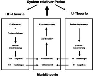 Markttheorie