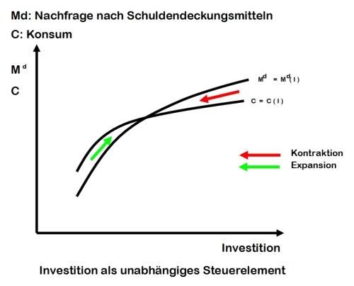 Investition-Diagramm